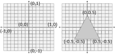 2D Normalized Device Coordinates as shown in a graph