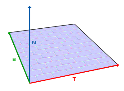 Normal mapping wektory tangent, bitangent i normal na powierzchni w OpenGL